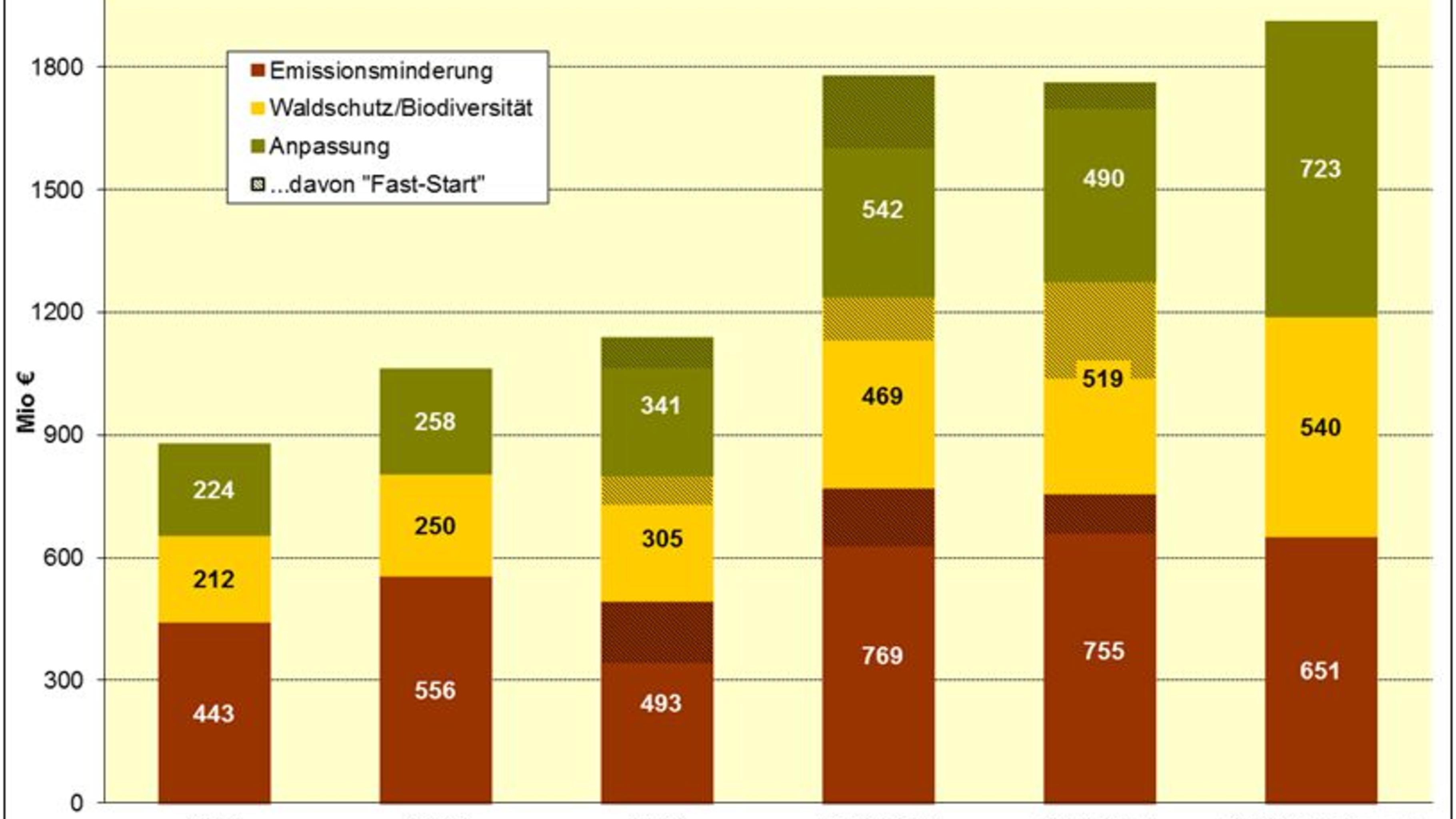 Deutsche Klimafinanzierung 2008-2013 nach Bereichen