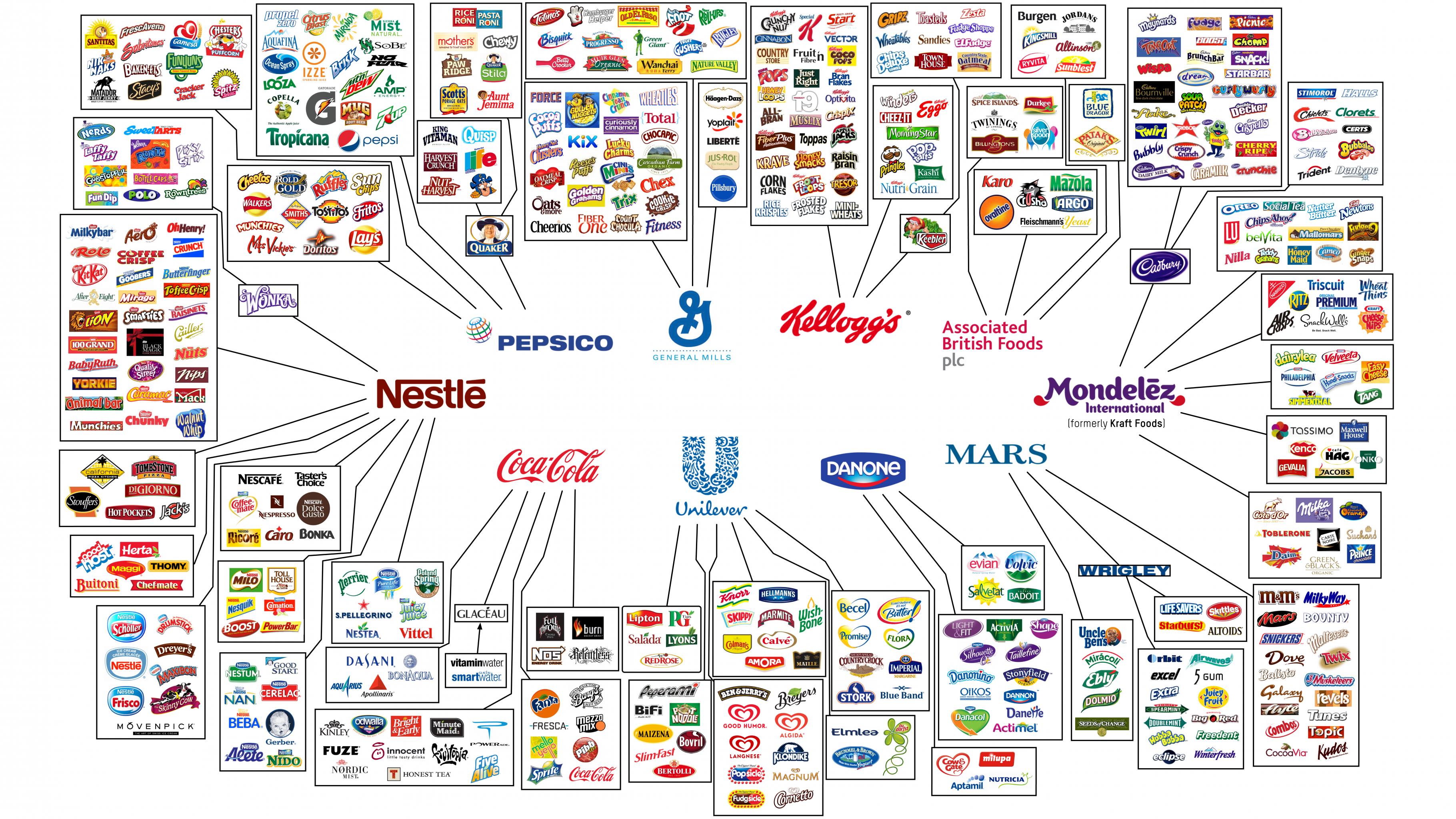 Zehn große Lebensmittelkonzerne besitzen viele der bekannten Lebensmittelmarken.