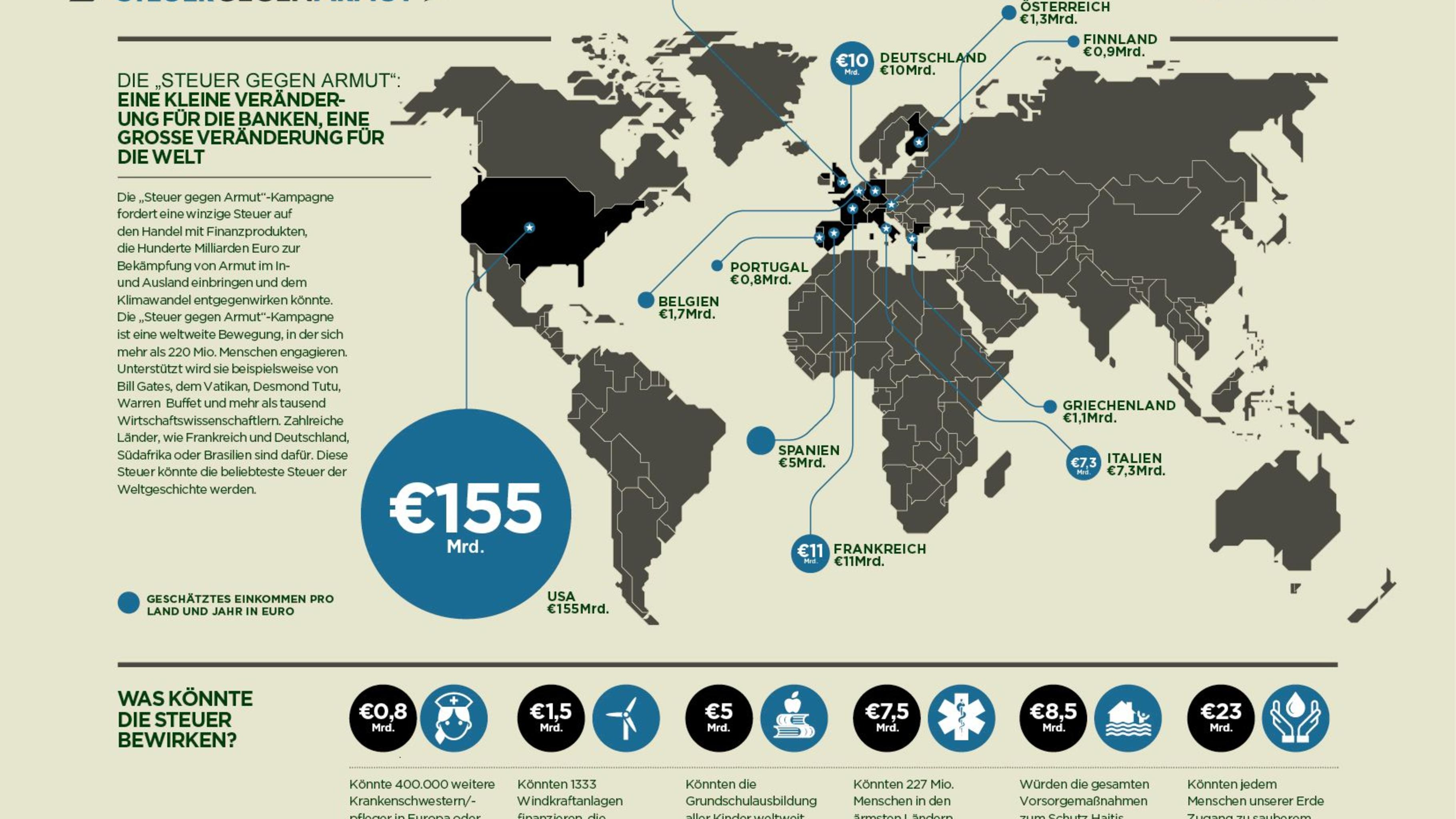 Foto: Eine kleine Veränderung für die Banken, eine große Veränderung für die Wel