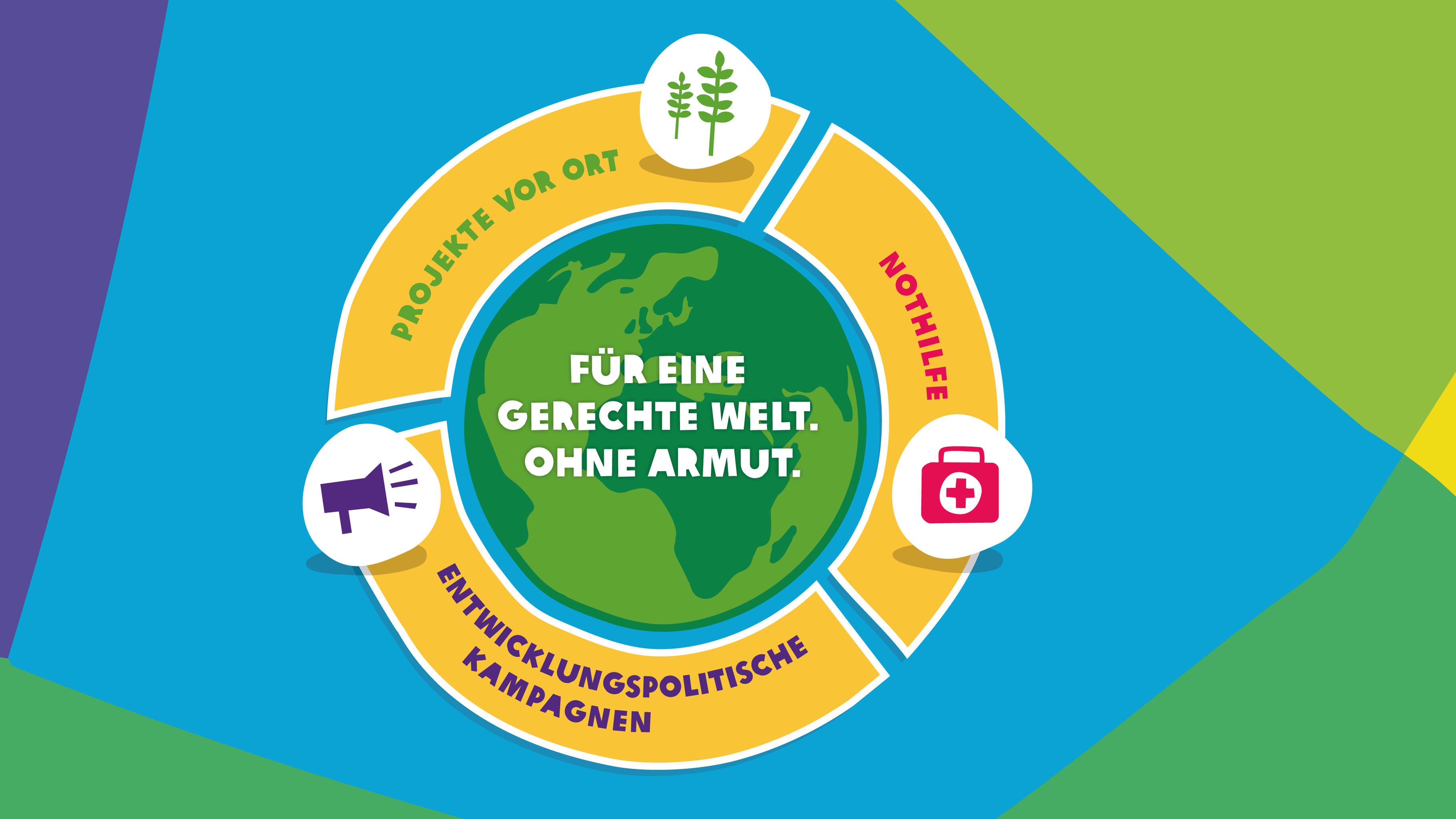 Oxfams Arbeit Infografik