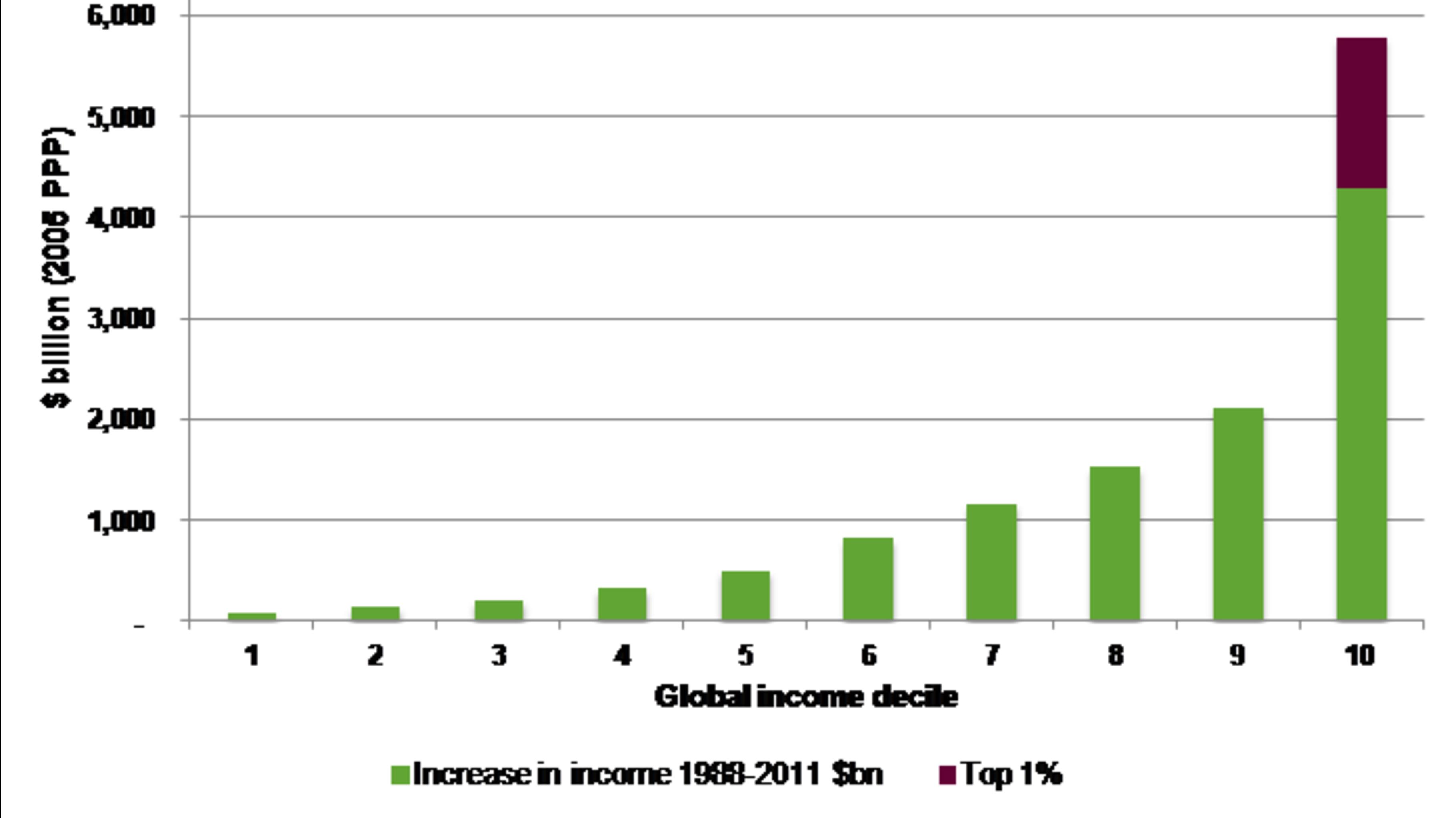 Grafik: Weltweiter Einkommenszuwachs für jedes Zehntel der Weltbevölkerung in der Zeit von 1988 bis 2011