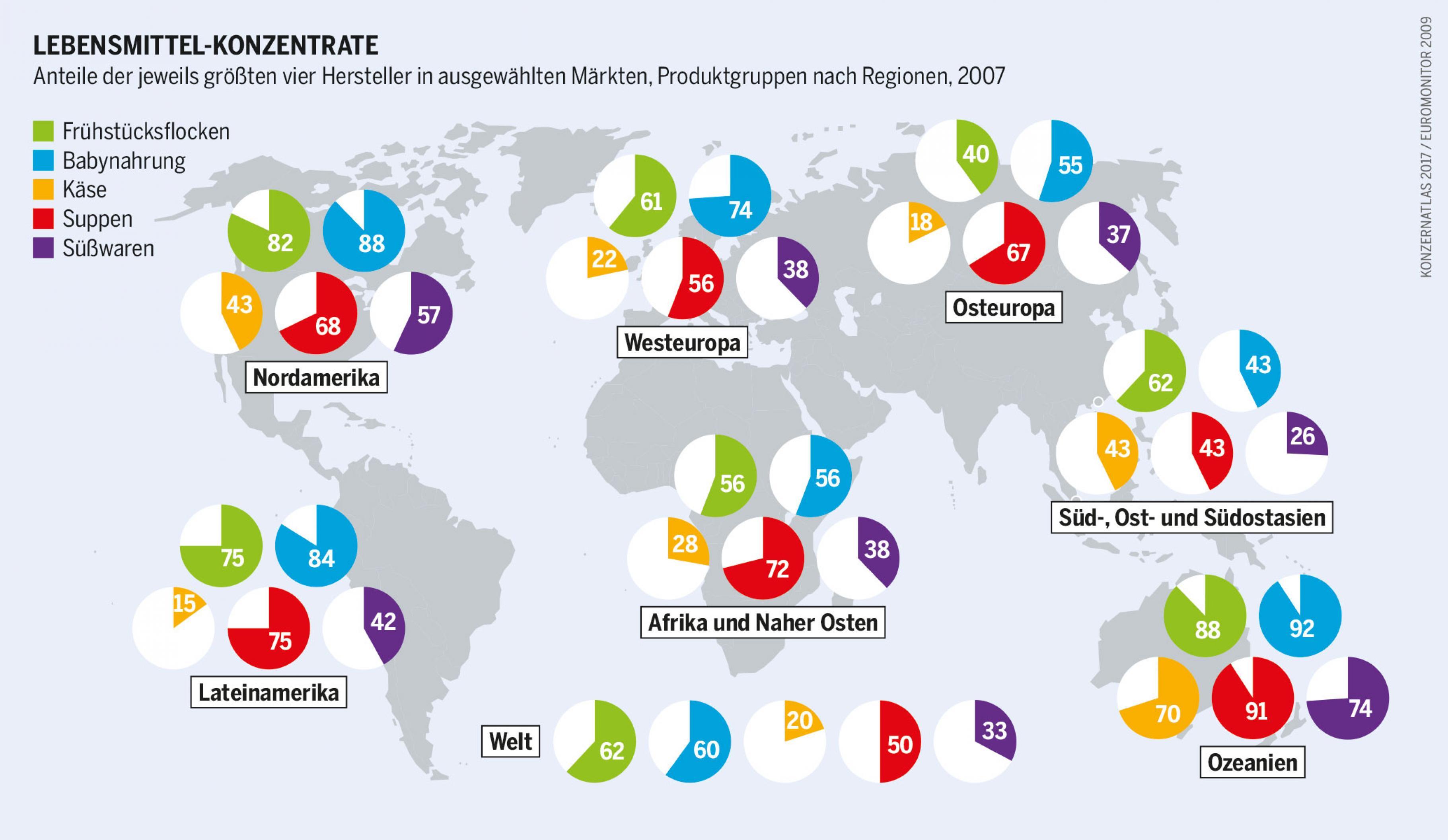 Große nationale oder internationale Lebensmittelhersteller dominieren in vielen Regionen und Produktgruppen.