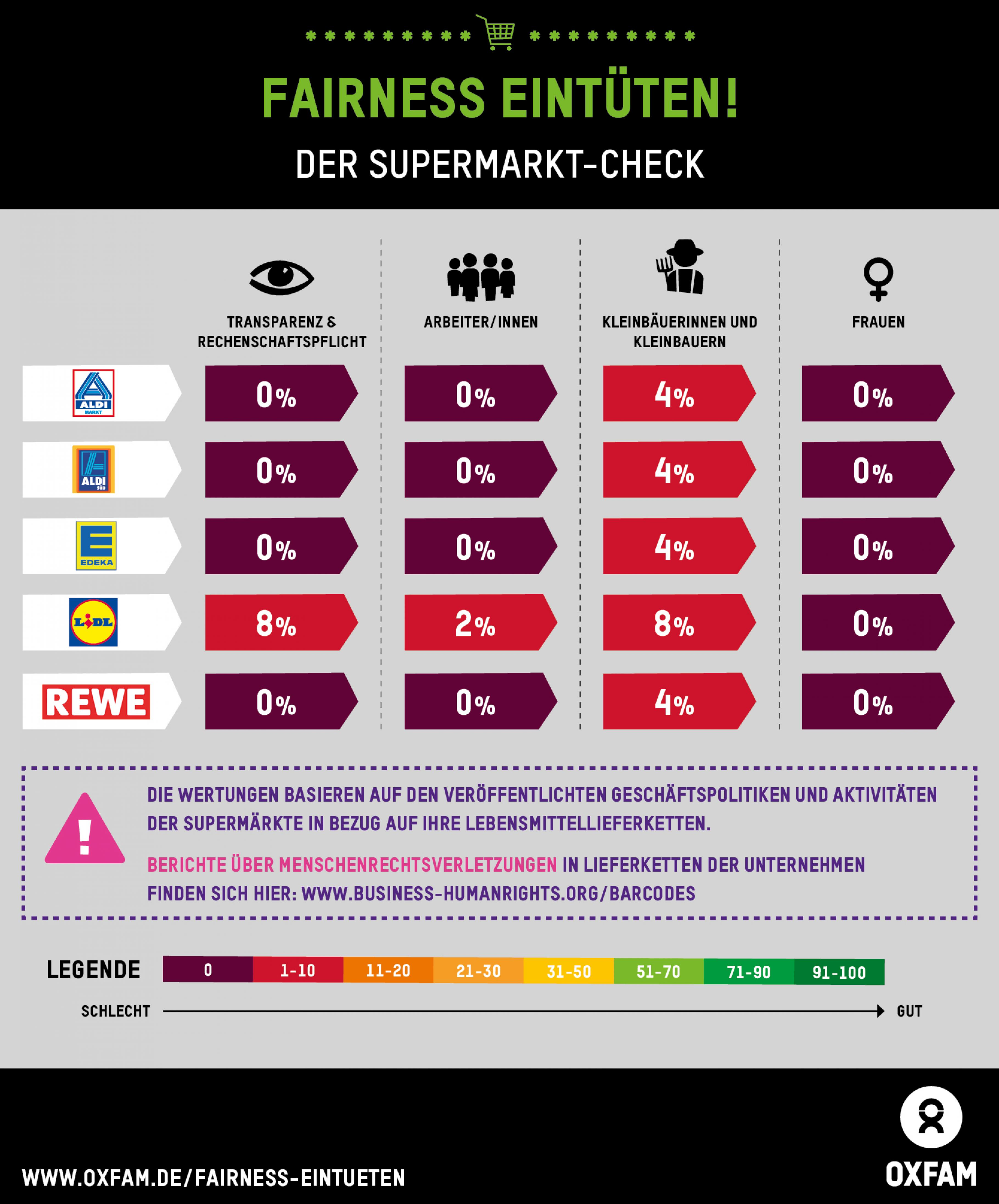 Oxfams Supermarkt-Check
