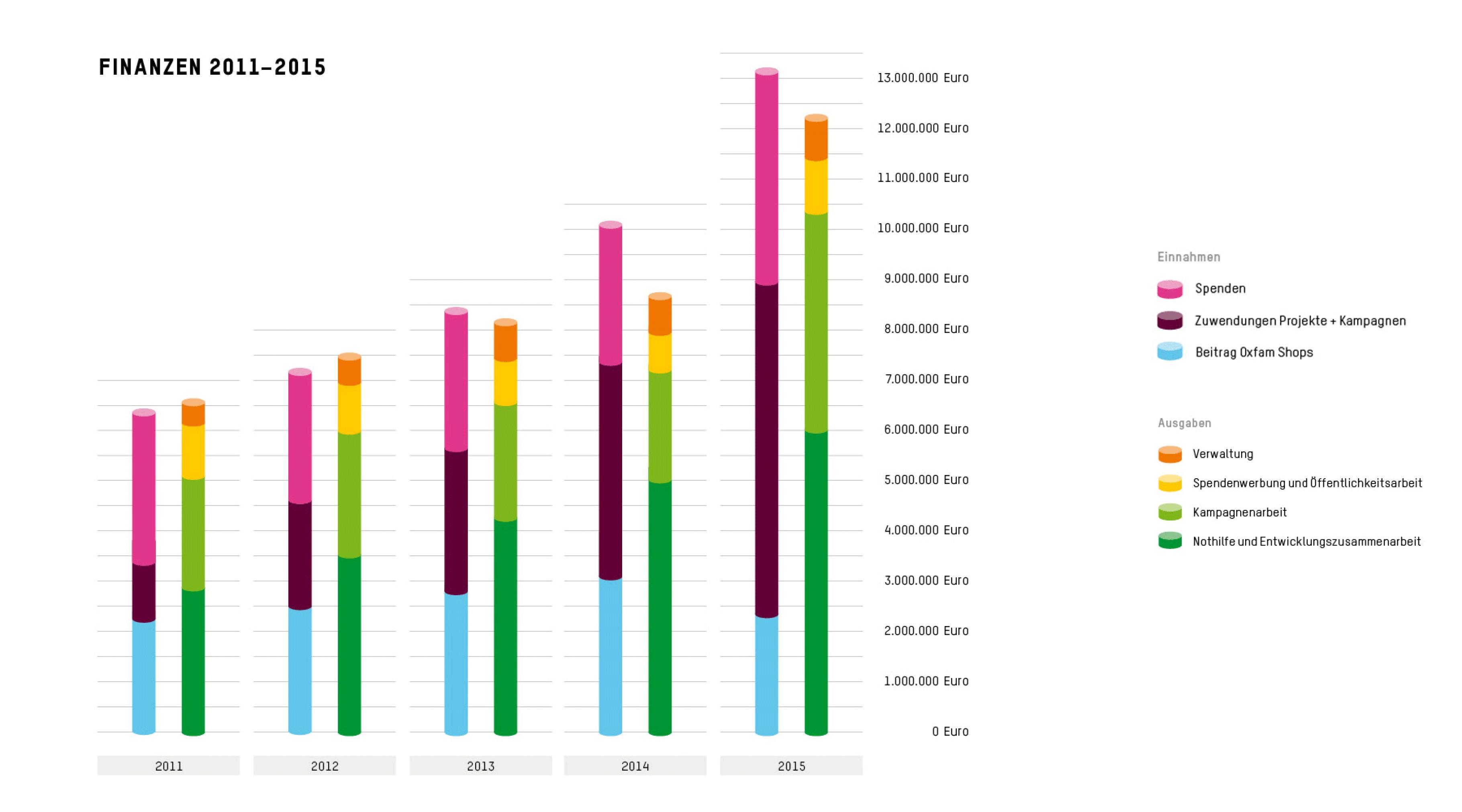 Finanzen des Vereins 2011-2015