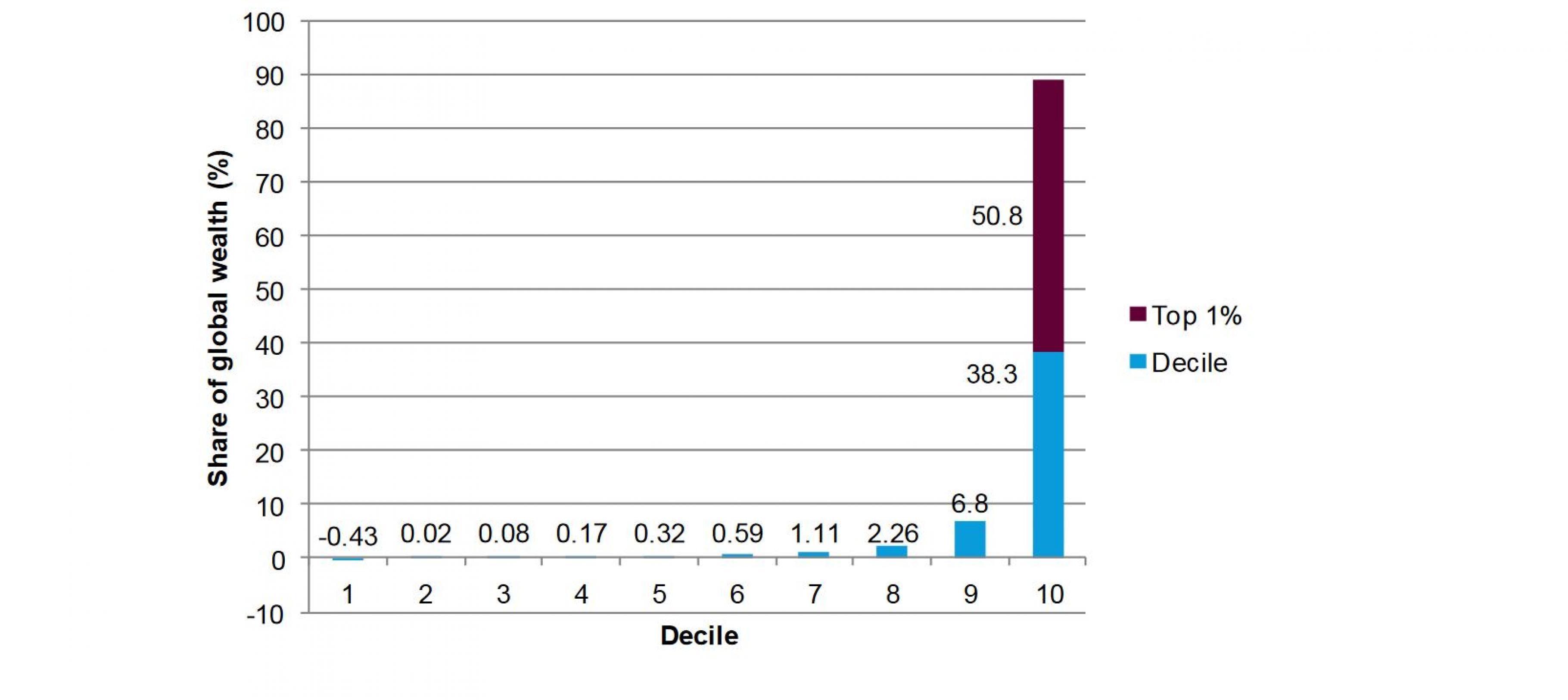 Grafik: Globale Vermögensverteilung in Dezilen (10-Prozent-Schritten) der Weltbevölkerung