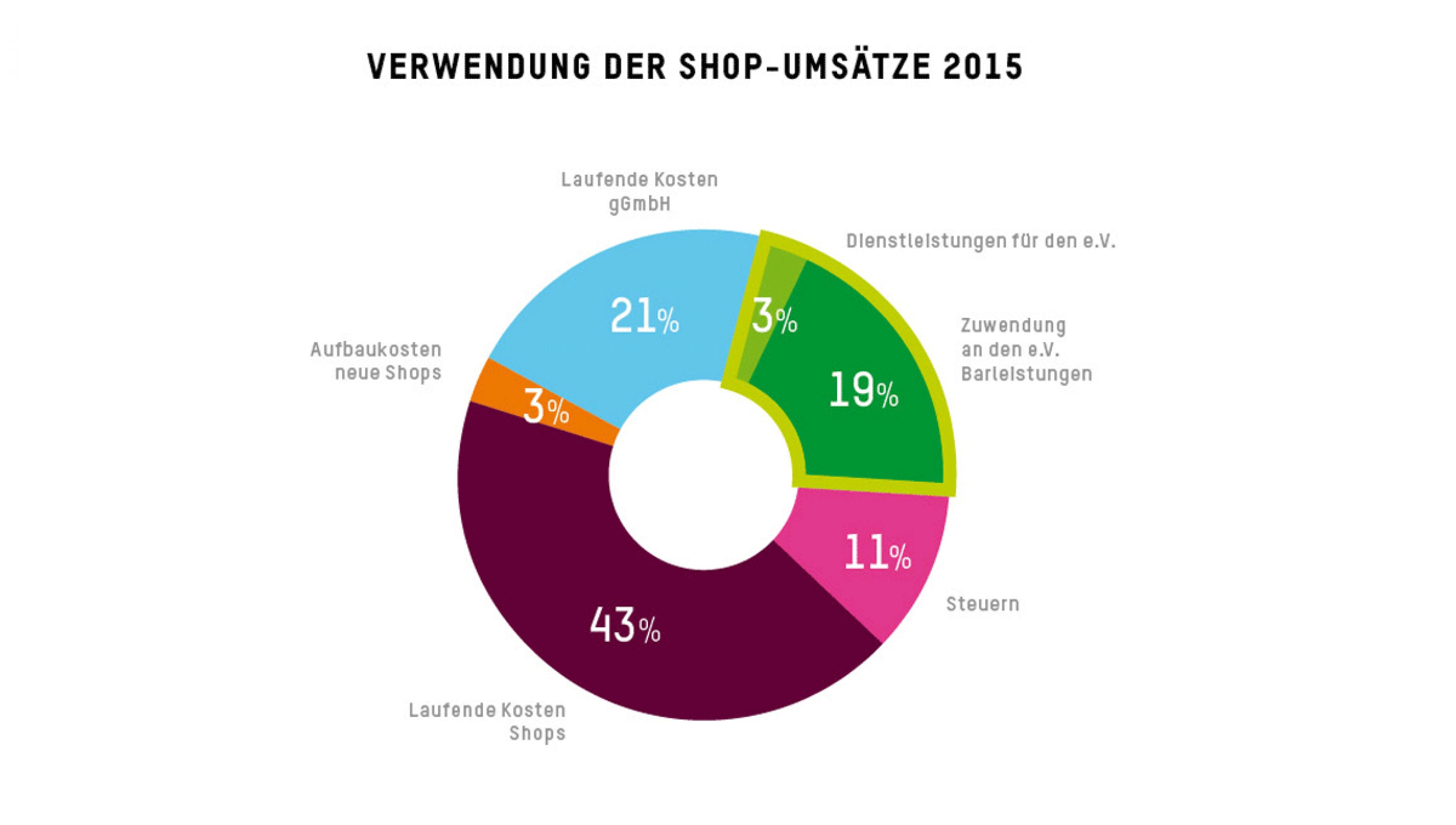 Verwendung der Umsätze der Oxfam Shops gGmbH 2015