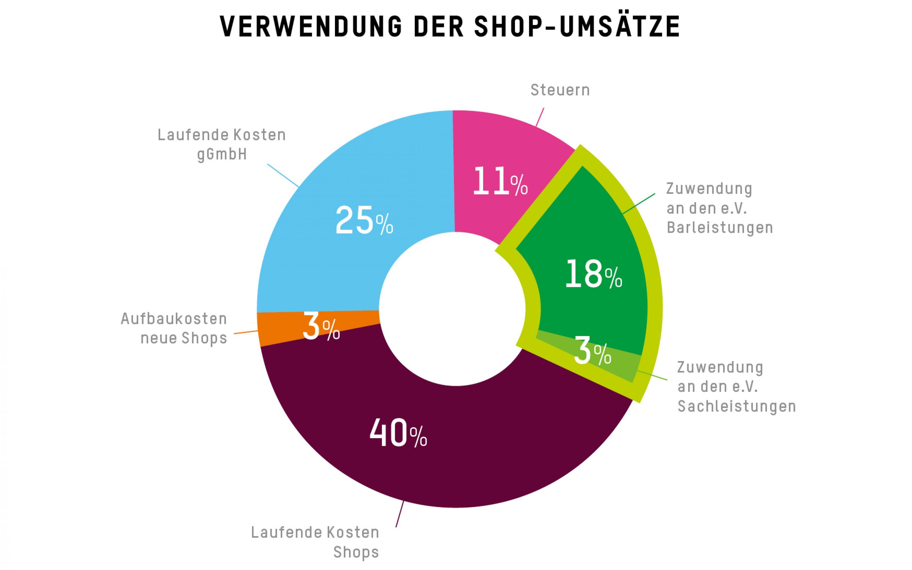 Verwendung der Umsätze der Oxfam Shops gGmbH 2016/17