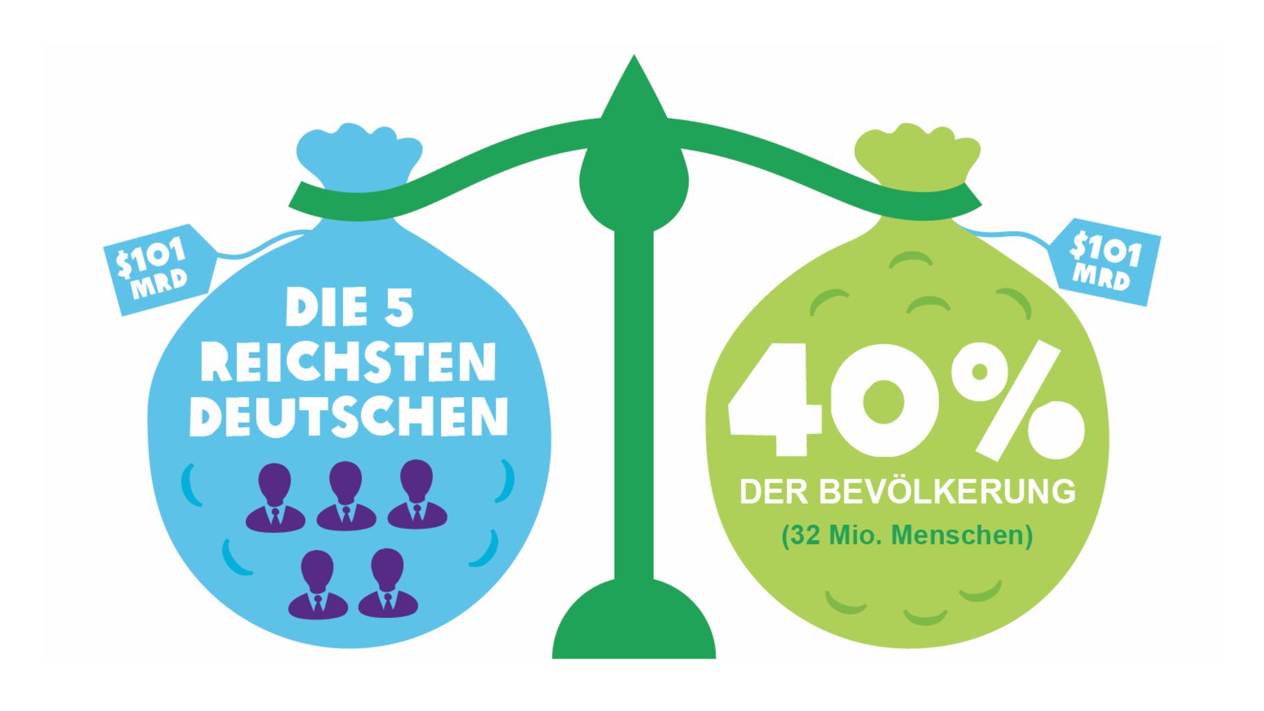 Die 5 reichsten Deutschen besitzen so viel wie 40% der Bevölkerung