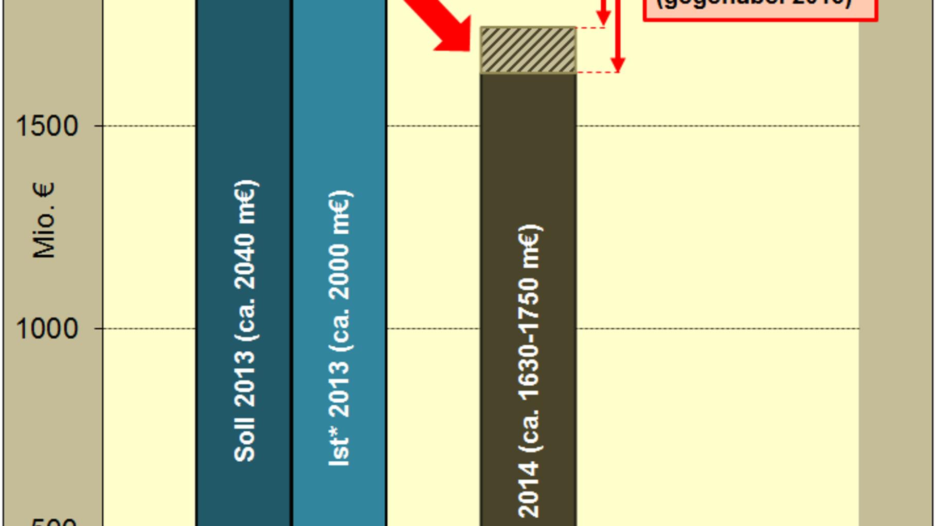 Kürzungen Klimafinanzierung Bundeshaushalt 2014